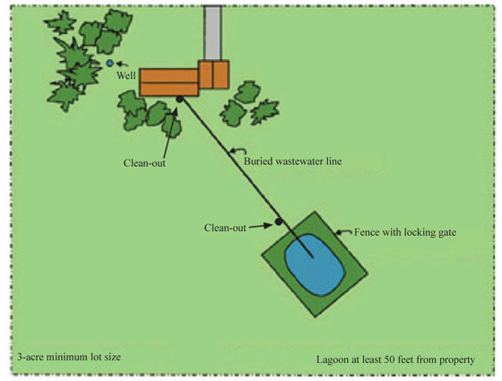 Figure 1 Wastewater Lagoon On Residential Lot