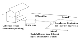 Residential Onsite Wastewater Treatment: Septic Tank and