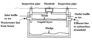 Figure 2 septic tank for Typical septic system