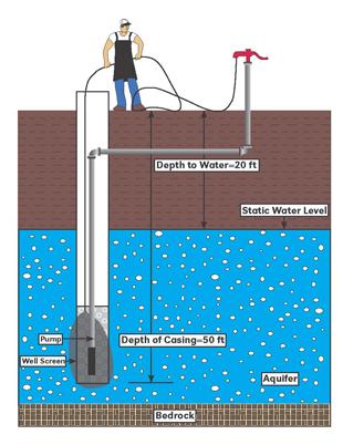 Drinking Water Treatment: Shock Chlorination