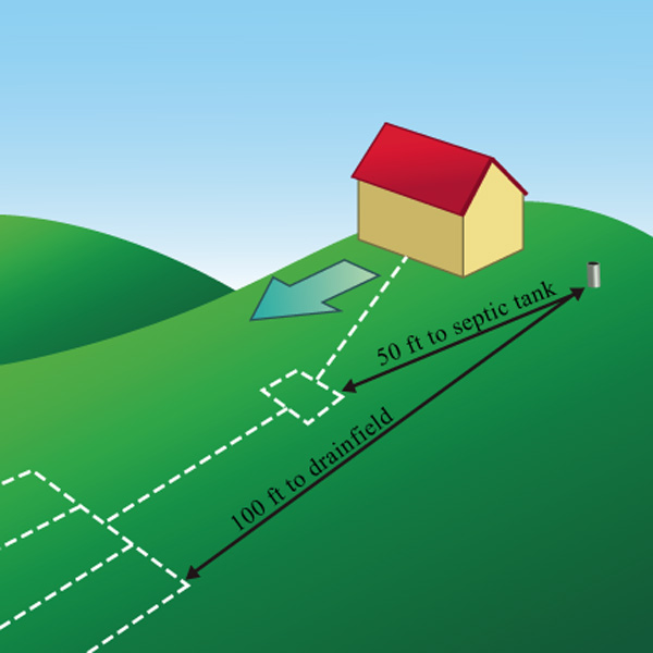 Locate Wells At Least 50 Feet From Any Septic Tank And