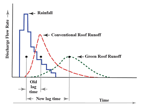 Figure 5 Typical Rainfall And Runoff Hydrographs For